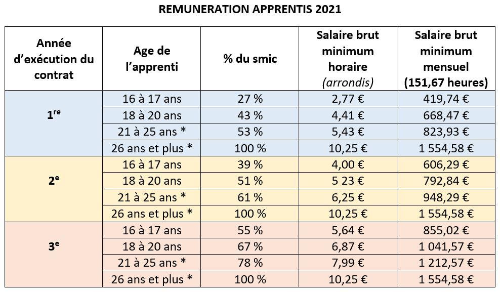 REMUNERATION APPRENTIS 2021